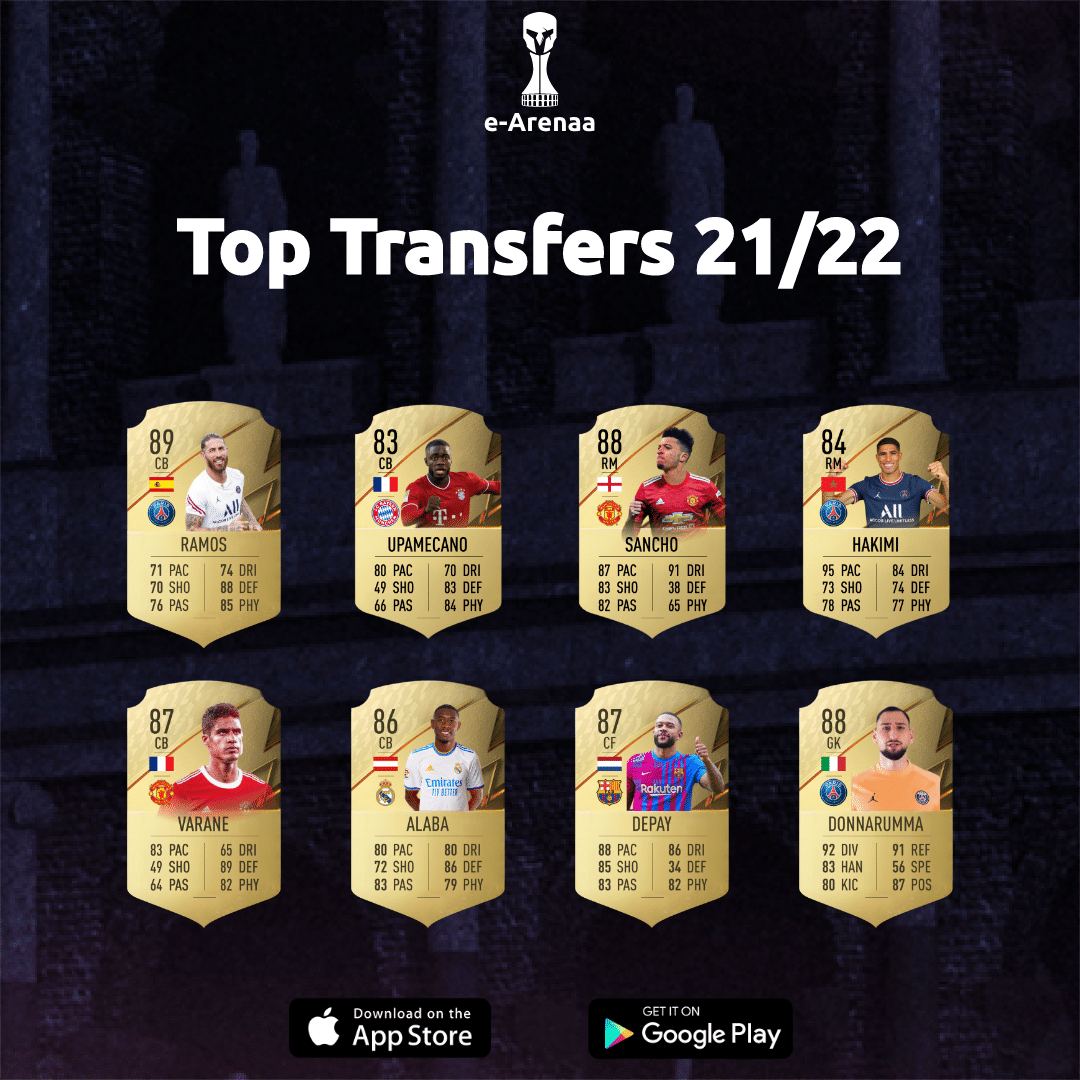 Of course, we are curious about the ratings of the players in their new/old clubs, and we have listed some top transfers in FIFA 22.